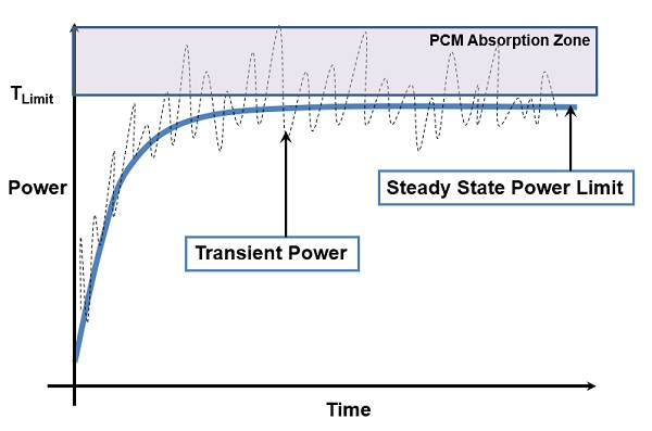 Device Power vs Time Plot | Thermal Modeling Consultants