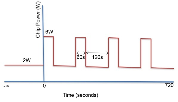 Transient Power Load